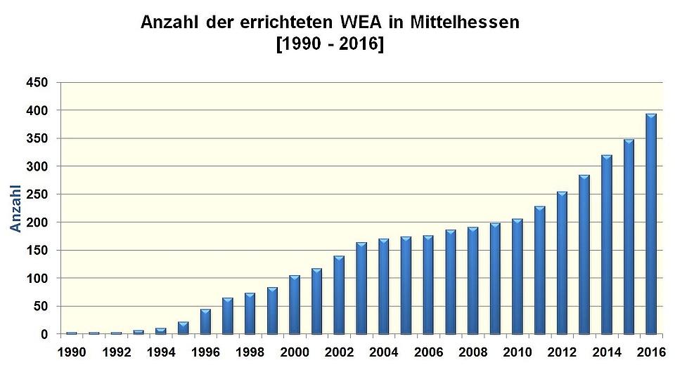 Windenergie - Energieportal Mittelhessen