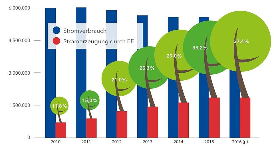Entwicklung der Erneuerbaren Energien in Mittelhessen ...