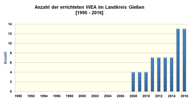 Landkreis Gießen - Energieportal Mittelhessen