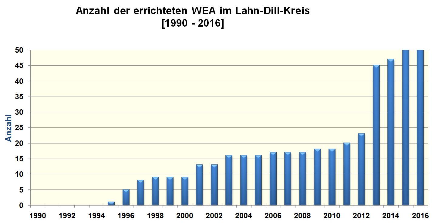 Landkreis Lahn-Dill-Kreis - Energieportal Mittelhessen