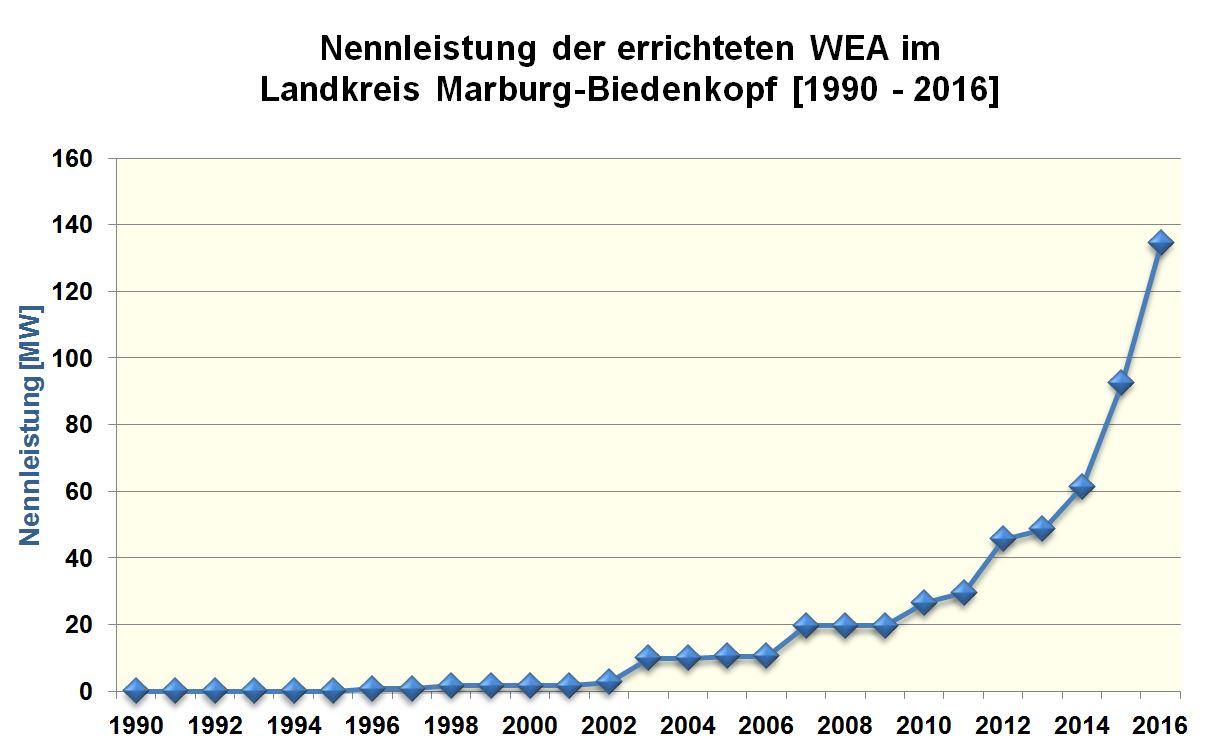 Landkreis Marburg-Biedenkopf - Energieportal Mittelhessen